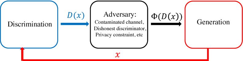 Figure 1 for Robust GANs against Dishonest Adversaries