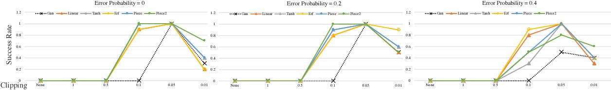 Figure 4 for Robust GANs against Dishonest Adversaries