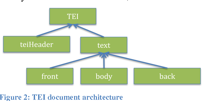 Figure 1 for TBX goes TEI -- Implementing a TBX basic extension for the Text Encoding Initiative guidelines