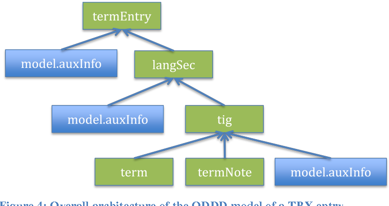 Figure 2 for TBX goes TEI -- Implementing a TBX basic extension for the Text Encoding Initiative guidelines