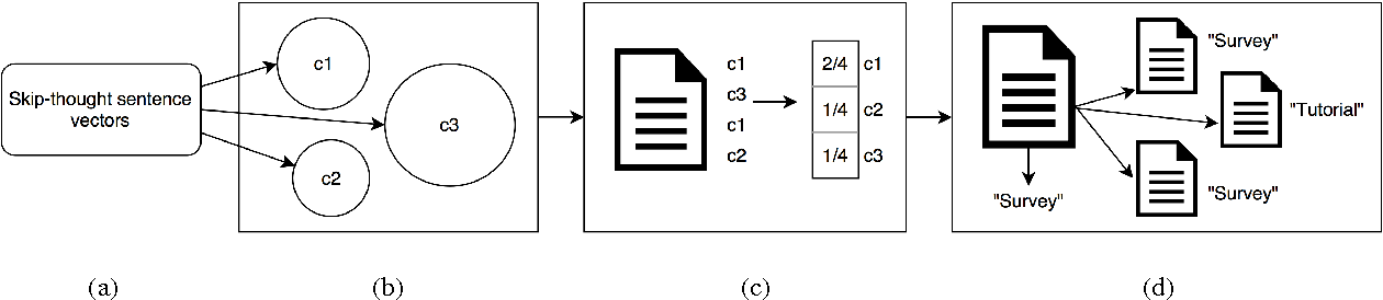 Figure 1 for An Investigation into the Pedagogical Features of Documents