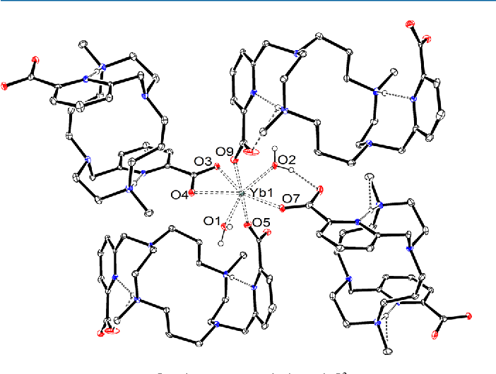 Figure 7 From Complexation Of Ln3 Ions With Cyclam Dipicolinates