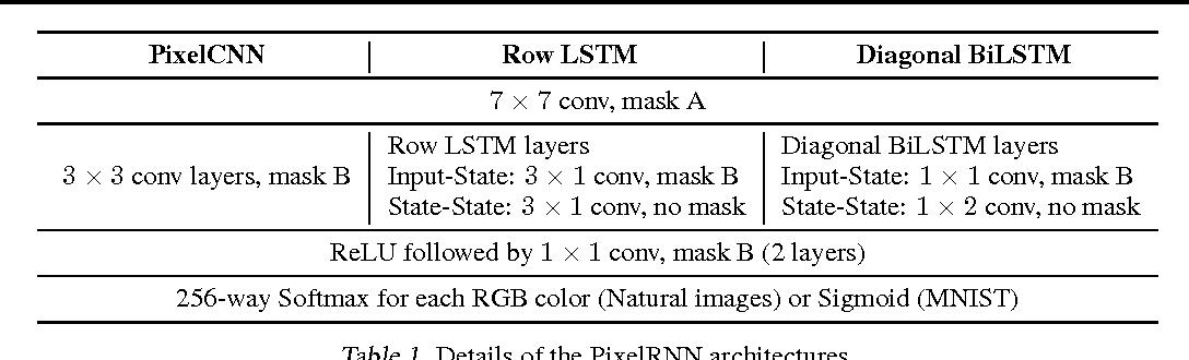 Figure 2 for Pixel Recurrent Neural Networks
