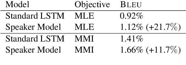 Figure 4 for A Persona-Based Neural Conversation Model