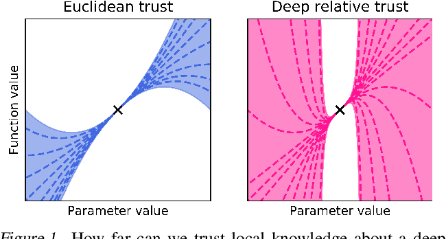 Figure 1 for On the distance between two neural networks and the stability of learning