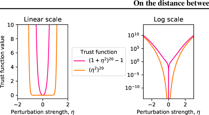 Figure 3 for On the distance between two neural networks and the stability of learning