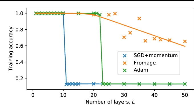 Figure 4 for On the distance between two neural networks and the stability of learning