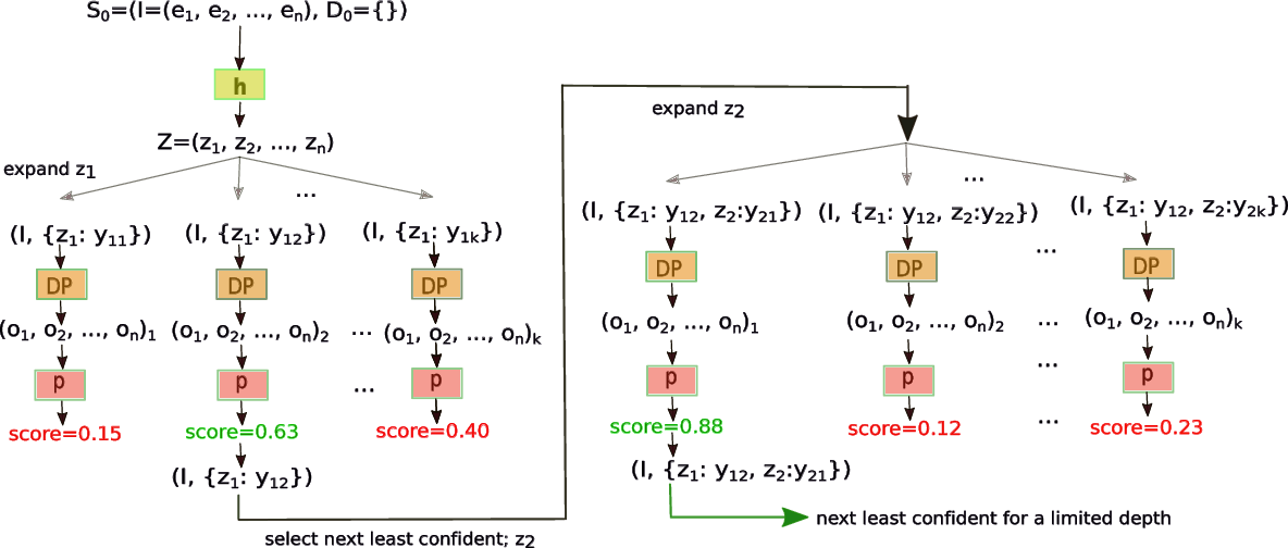 Figure 1 for Joint Neural Entity Disambiguation with Output Space Search