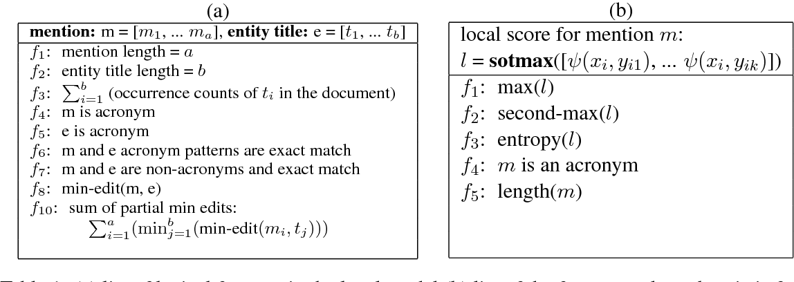 Figure 2 for Joint Neural Entity Disambiguation with Output Space Search