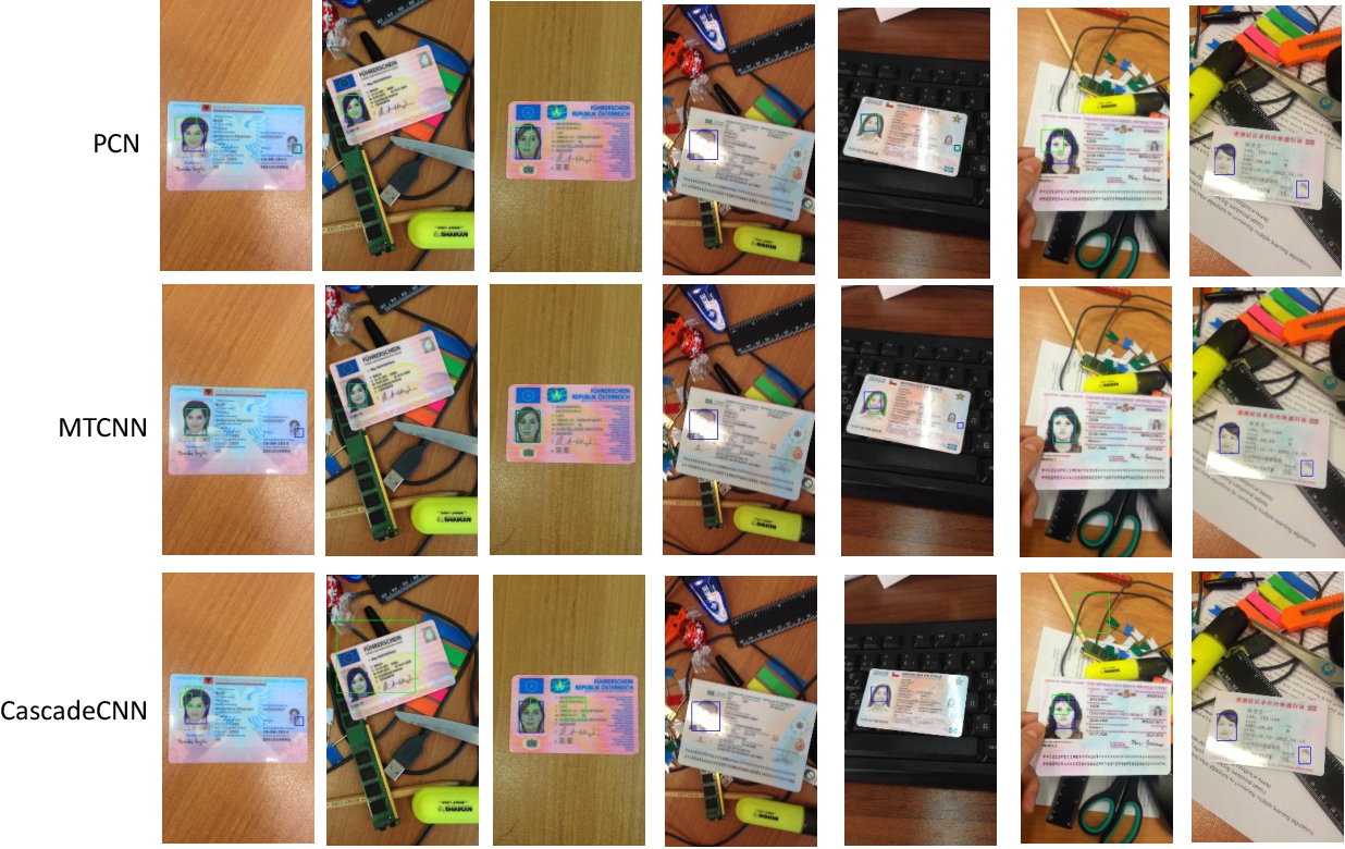 Figure 3 for Face Detection in Camera Captured Images of Identity Documents under Challenging Conditions