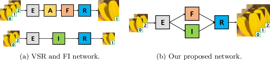 Figure 1 for Deep Space-Time Video Upsampling Networks