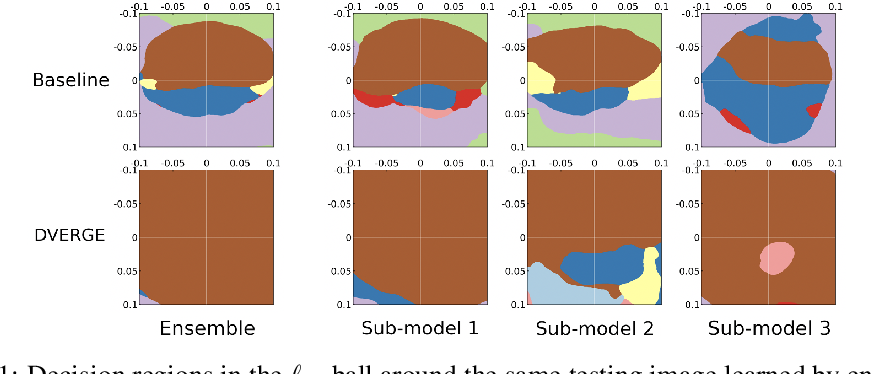 Figure 1 for DVERGE: Diversifying Vulnerabilities for Enhanced Robust Generation of Ensembles
