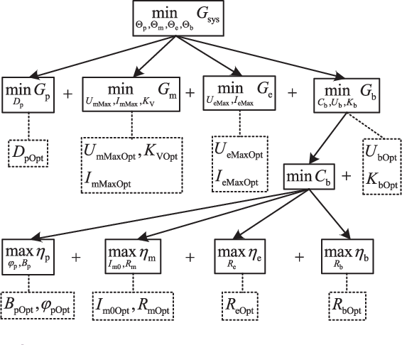Figure 1 for An Analytical Design Optimization Method for Electric Propulsion Systems of Multicopter UAVs with Desired Hovering Endurance