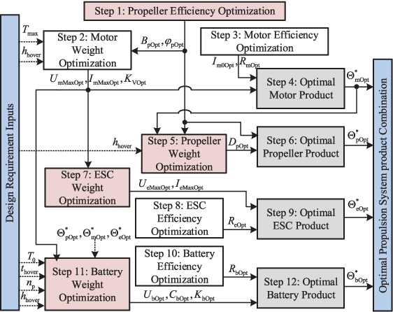 Figure 2 for An Analytical Design Optimization Method for Electric Propulsion Systems of Multicopter UAVs with Desired Hovering Endurance