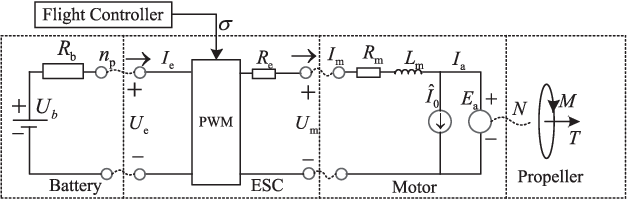 Figure 3 for An Analytical Design Optimization Method for Electric Propulsion Systems of Multicopter UAVs with Desired Hovering Endurance