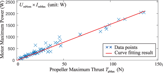 Figure 4 for An Analytical Design Optimization Method for Electric Propulsion Systems of Multicopter UAVs with Desired Hovering Endurance