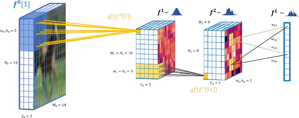 Figure 1 for Deep convolutional Gaussian processes