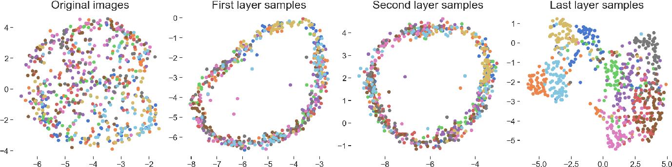 Figure 3 for Deep convolutional Gaussian processes