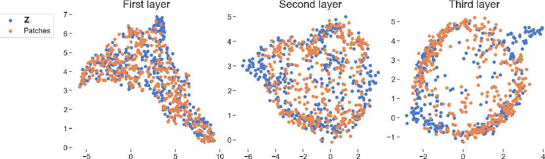 Figure 4 for Deep convolutional Gaussian processes