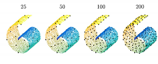 Figure 3 for Parametric Manifold Learning Via Sparse Multidimensional Scaling