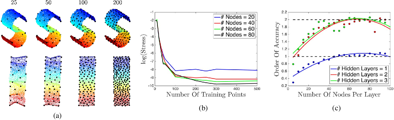 Figure 4 for Parametric Manifold Learning Via Sparse Multidimensional Scaling