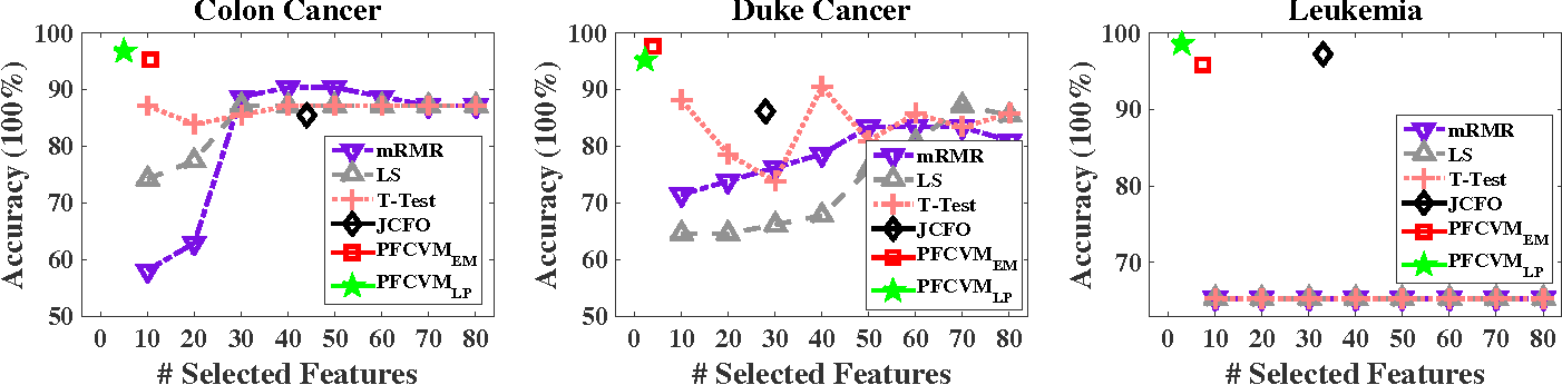 Figure 3 for Probabilistic Feature Selection and Classification Vector Machine
