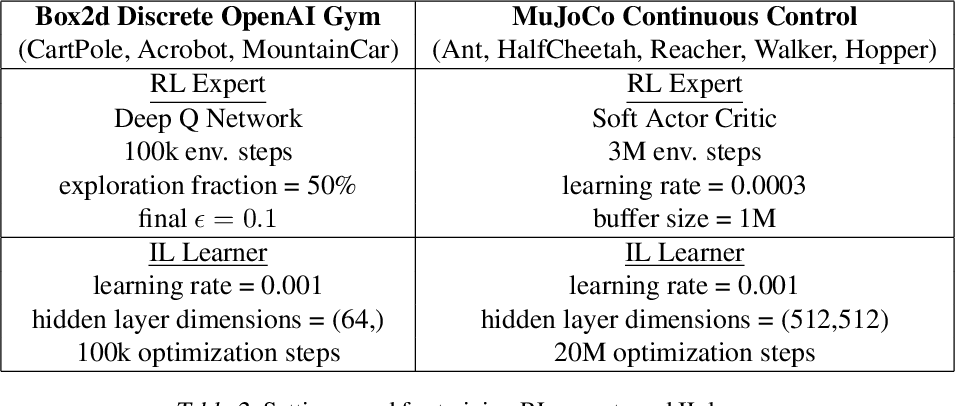Figure 4 for Feedback in Imitation Learning: The Three Regimes of Covariate Shift