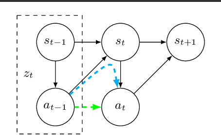 Figure 3 for Feedback in Imitation Learning: The Three Regimes of Covariate Shift