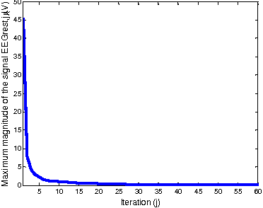 Fig. 6. Maximum magnitude of the signal EEGrest,j, according to the number of iterations performed by the optimized moving-average filter (J = 60).