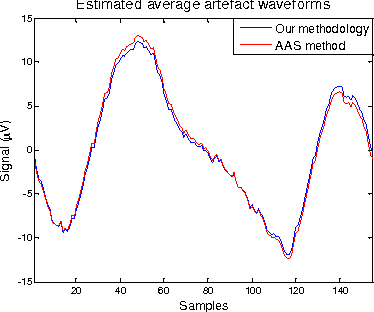 Fig. 7. Average artefact waveforms obtained by our proposed methodology (blue trace), and by the AAS method (red trace).