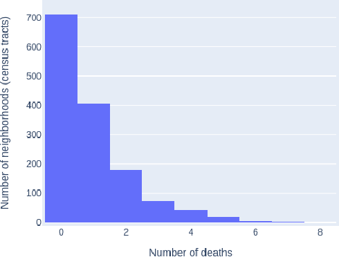 Figure 2 for Understanding the factors driving the opioid epidemic using machine learning