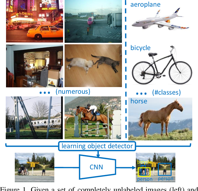 Figure 1 for Training Object Detectors from Few Weakly-Labeled and Many Unlabeled Images