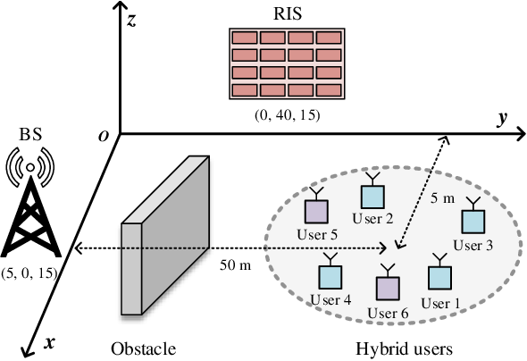 Figure 4 for Integrating Over-the-Air Federated Learning and Non-Orthogonal Multiple Access: What Role can RIS Play?