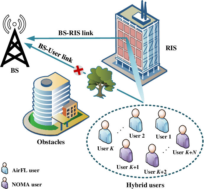 Figure 1 for Integrating Over-the-Air Federated Learning and Non-Orthogonal Multiple Access: What Role can RIS Play?