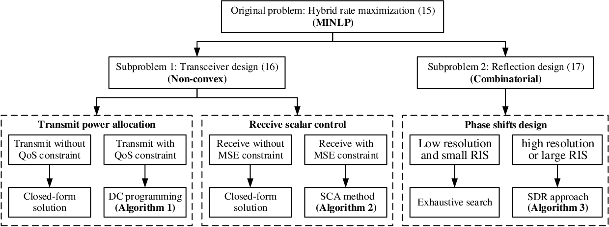 Figure 3 for Integrating Over-the-Air Federated Learning and Non-Orthogonal Multiple Access: What Role can RIS Play?