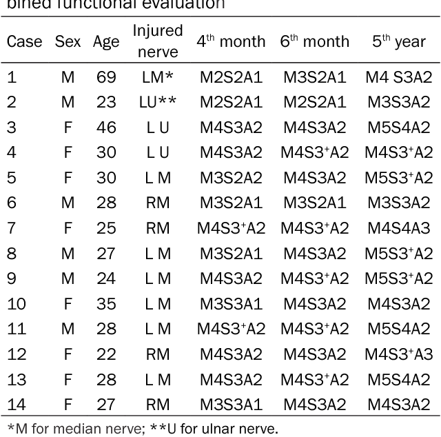 Table 2 from Electrophysiological outcomes analysis in