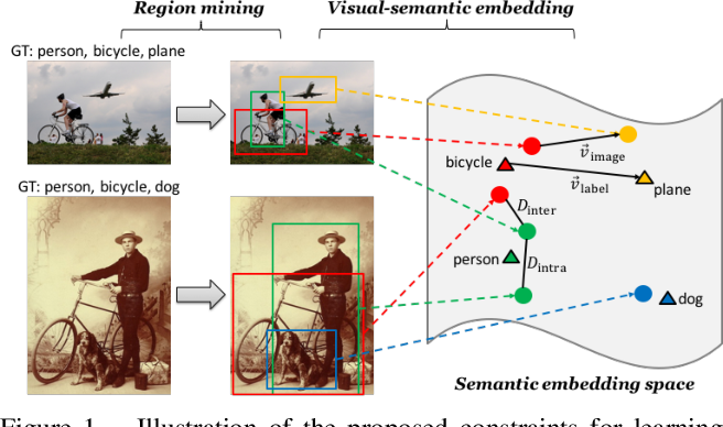 Figure 1 for Learning Structured Semantic Embeddings for Visual Recognition