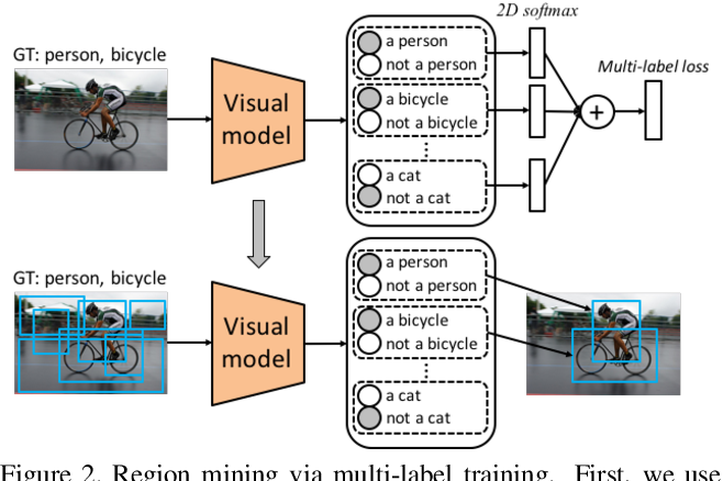 Figure 3 for Learning Structured Semantic Embeddings for Visual Recognition