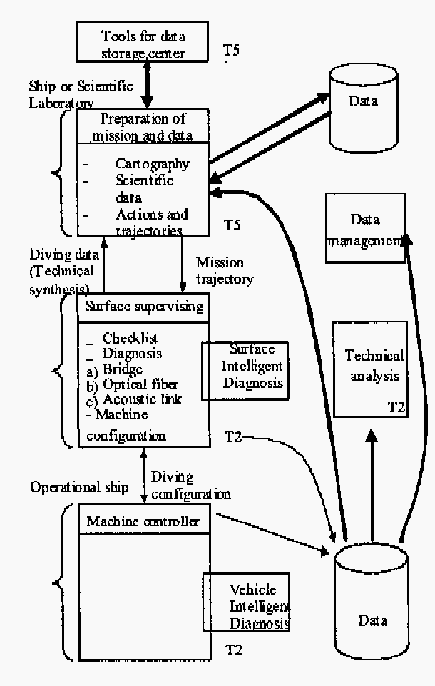 Investigation Of Safety Mechanisms For Oceanographic Auv Missions