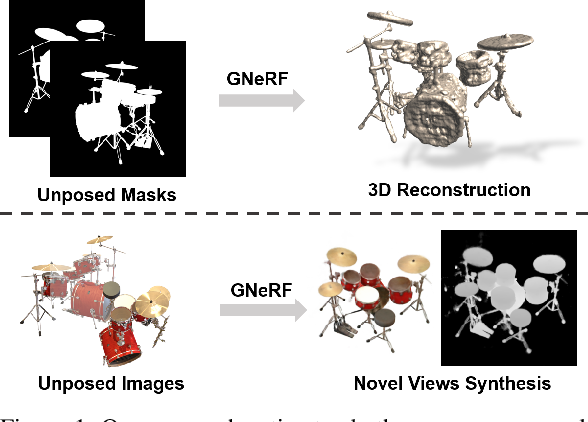 Figure 1 for GNeRF: GAN-based Neural Radiance Field without Posed Camera