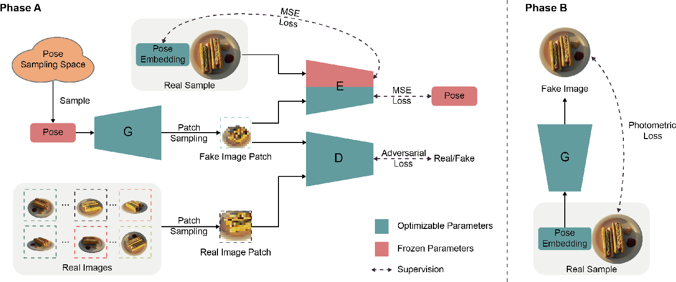 Figure 3 for GNeRF: GAN-based Neural Radiance Field without Posed Camera