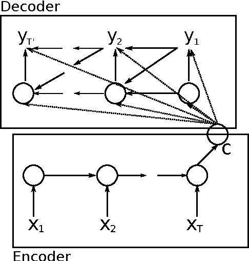 Figure 1 for Overcoming the Curse of Sentence Length for Neural Machine Translation using Automatic Segmentation