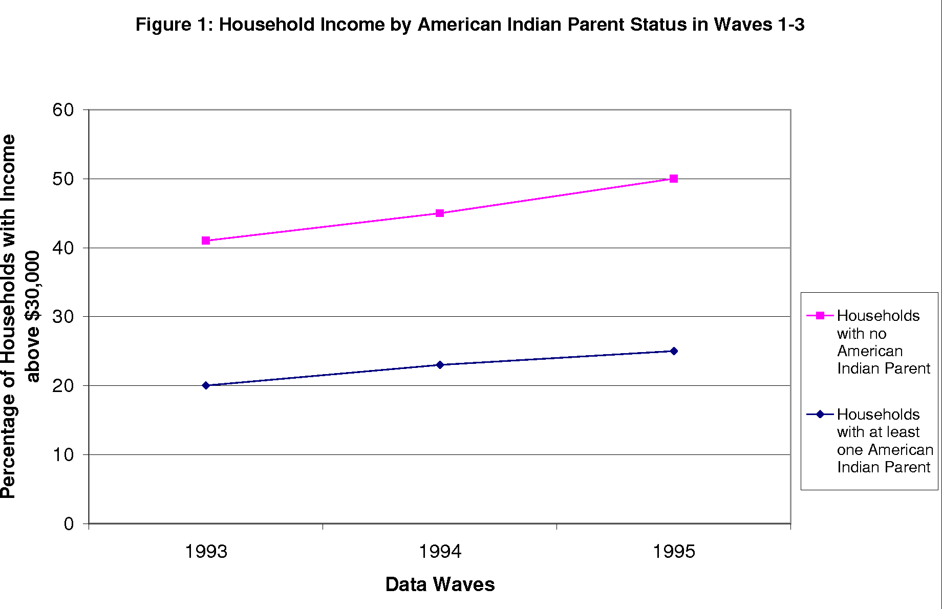Figure 1 Household Income By American Indian Parent Status In Waves 1 3