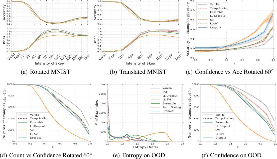 Figure 1 for Can You Trust Your Model's Uncertainty? Evaluating Predictive Uncertainty Under Dataset Shift