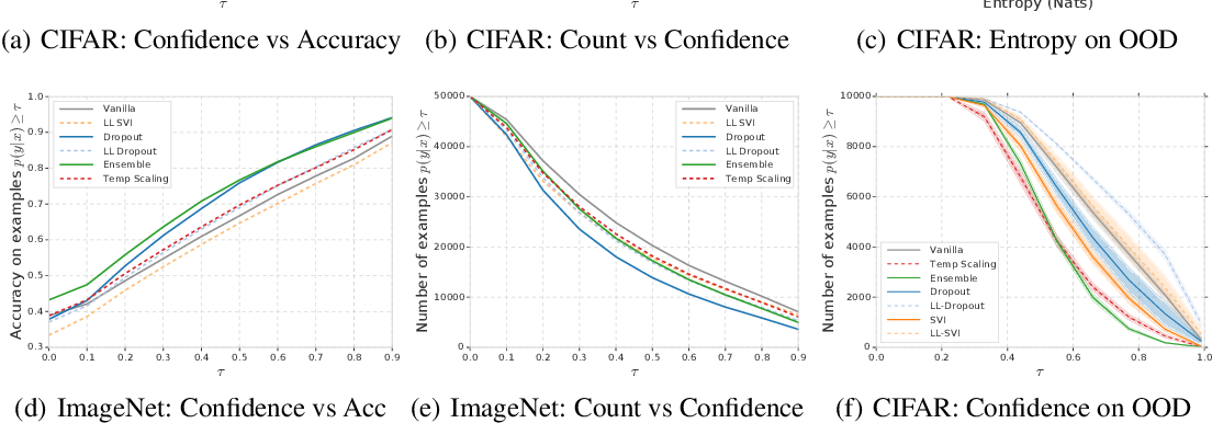 Figure 2 for Can You Trust Your Model's Uncertainty? Evaluating Predictive Uncertainty Under Dataset Shift