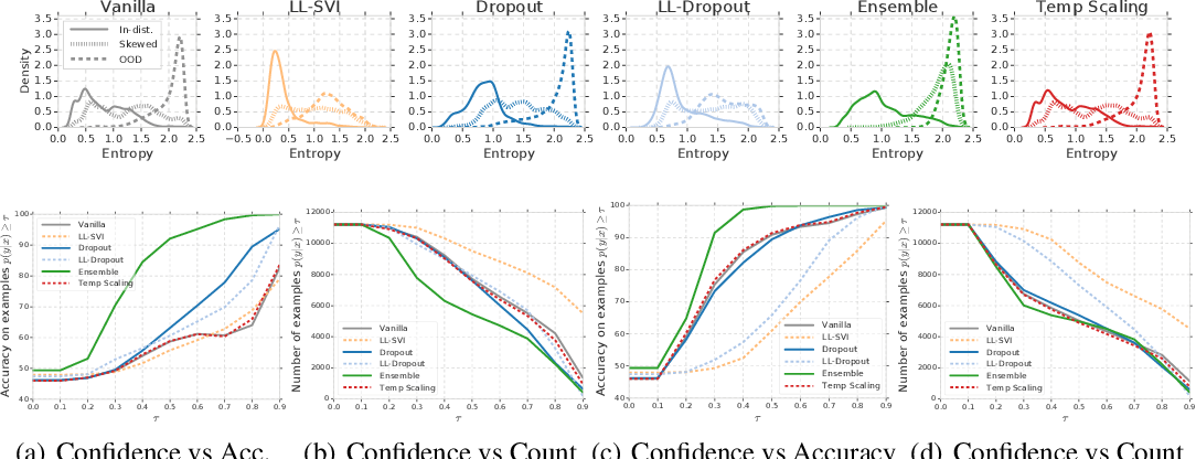 Figure 4 for Can You Trust Your Model's Uncertainty? Evaluating Predictive Uncertainty Under Dataset Shift