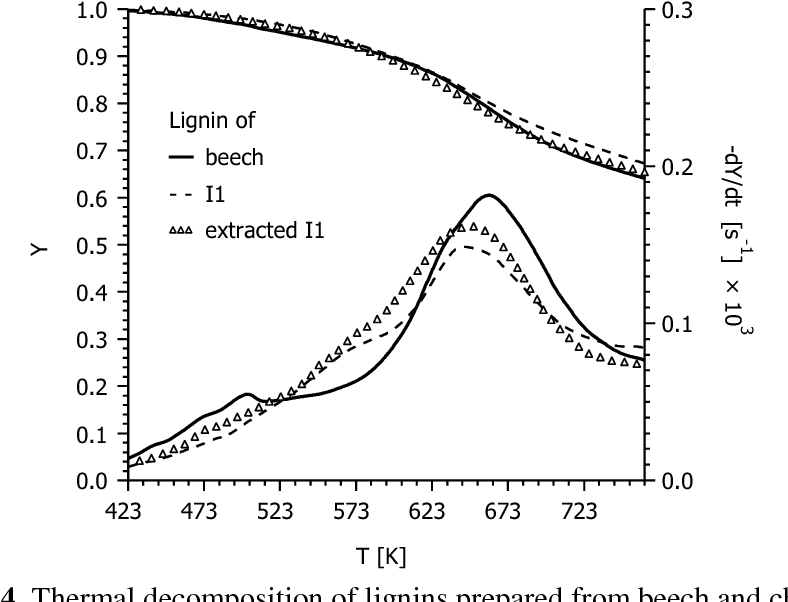 Figure 4 from Effects of Sample Origin, Extraction, and Hot