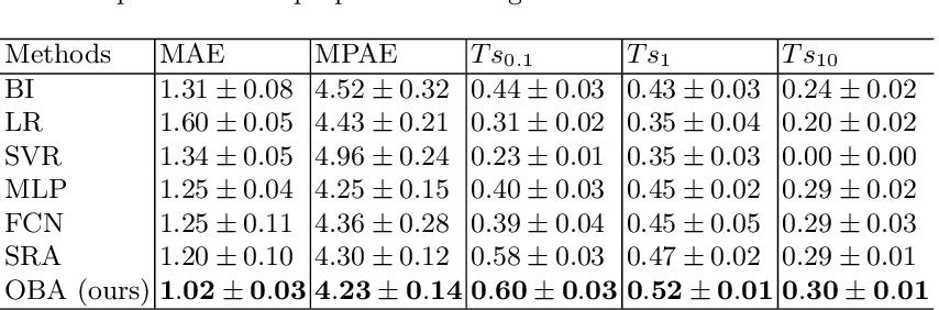 Figure 4 for Towards a Precipitation Bias Corrector against Noise and Maldistribution
