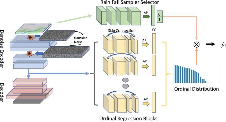 Figure 1 for Towards a Precipitation Bias Corrector against Noise and Maldistribution