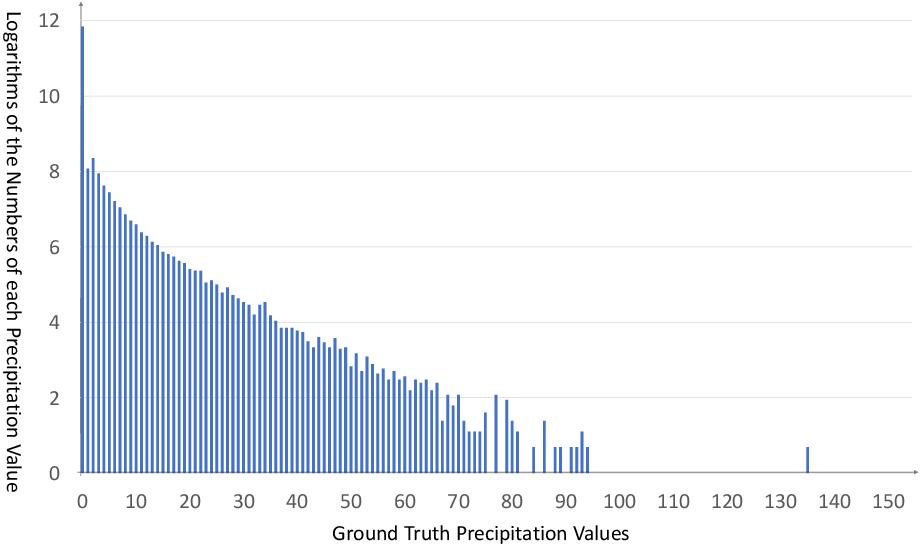 Figure 3 for Towards a Precipitation Bias Corrector against Noise and Maldistribution